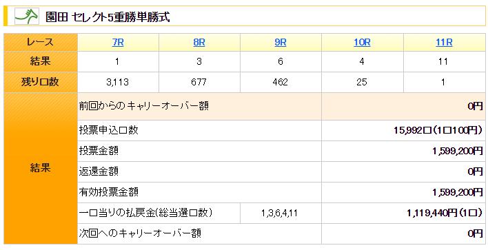 結果 園田 競馬 <無料> 2021.05.13(木)